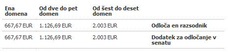 Domenski spor - stroški
